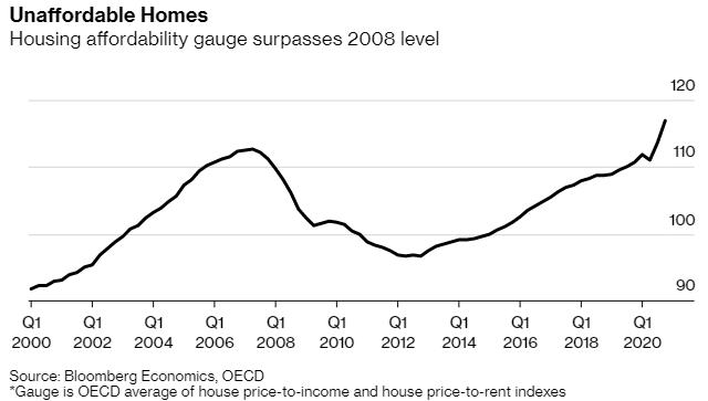 Bloomberg: Các thị trường bất động sản hot nhất thế giới đang lóe lên những dấu hiệu tương tự bong bóng năm 2008 - Ảnh 3.
