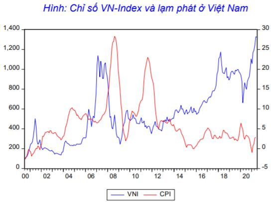 """Agriseco: """"Lạm phát tăng chưa chắc khiến chứng khoán giảm, Việt Nam đang ở trong giai đoạn tối ưu"""" - Ảnh 1."""