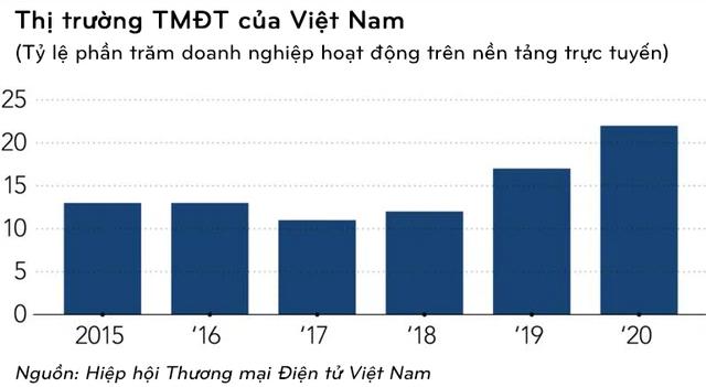 Nikkei Asia: Sau 1 năm Amazon bước chân vào Việt Nam, lượng nhà bán hàng Việt vượt mốc doanh số 1 triệu USD tăng gấp 3 lần - Ảnh 1.