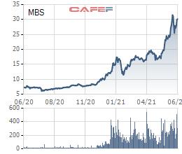 """Tăng """"phi mã"""" từ đầu năm, Tổng Giám đốc MBS đăng ký bán toàn bộ 1 triệu cổ phiếu đang nắm giữ - Ảnh 1."""