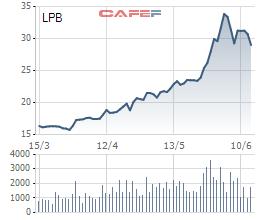 Em trai bầu Thụy đã mua xong 1 triệu cổ phiếu LPB - Ảnh 1.