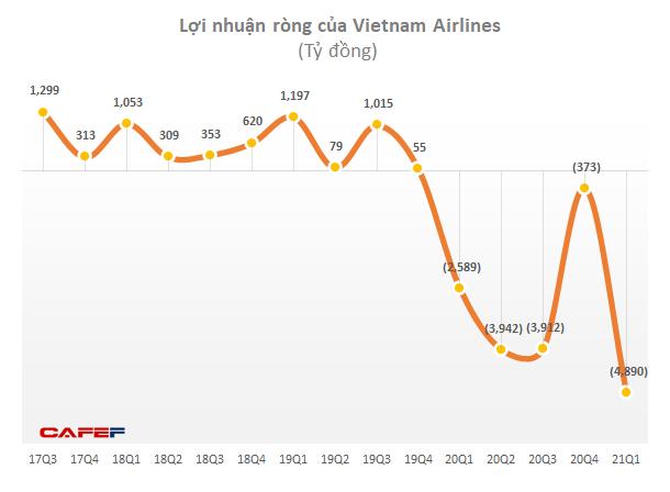 Vietnam Airlines dự kiến lỗ đến 10.000 tỷ trong 6 tháng, bên bờ vực phá sản - Ảnh 1.