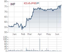 Ngành dược hấp dẫn nhà đầu tư ngoại, sôi động hoạt động M&A - Ảnh 3.