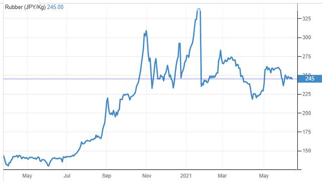 Cổ phiếu cao su thiên nhiên 'âm thầm' tăng giá - Ảnh 2.