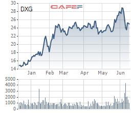 Dragon Capital tiếp tục thoái hơn 10 triệu cổ phiếu Đất Xanh (DXG) - Ảnh 2.