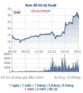 Hôm nay có thêm 175 triệu cổ phiếu ngân hàng giao dịch trên sàn - Ảnh 1.