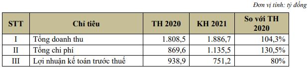 ĐHĐCĐ Chứng khoán SHS: Ước lãi 6 tháng đầu năm trên 600 tỷ đồng, hoàn thành 80% kế hoạch năm, dư nợ margin tăng 30% so với cuối quý 1 - Ảnh 1.