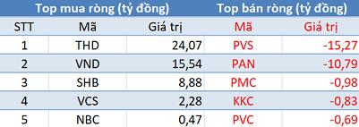 """Khối ngoại tiếp tục bán ròng, tập trung """"xả"""" HPG, CTG trong phiên 17/6 - Ảnh 2."""