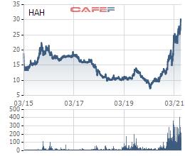 Cổ đông lớn tại Hải An (HAH) lần lượt bán ra giữa lúc cổ phiếu lên đỉnh - Ảnh 1.