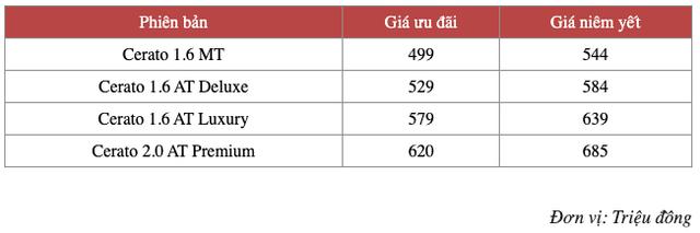Loạt sedan hạng C giảm giá mạnh chờ ngày thay máu tại Việt Nam: Corolla Altis giảm nhiều nhất, Cerato rẻ nhất dưới 500 triệu - Ảnh 3.