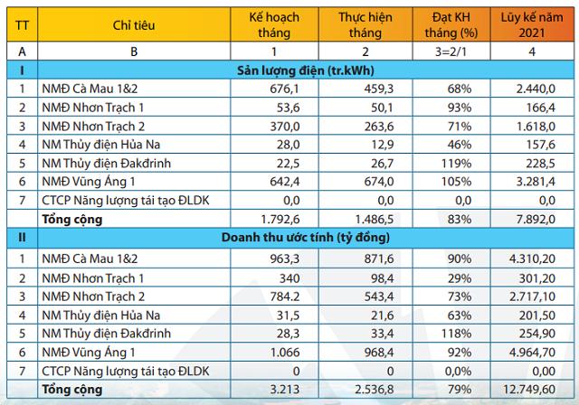 PV Power (POW): Doanh thu 5 tháng đầu năm giảm nhẹ xuống còn 12.749 tỷ đồng - Ảnh 1.