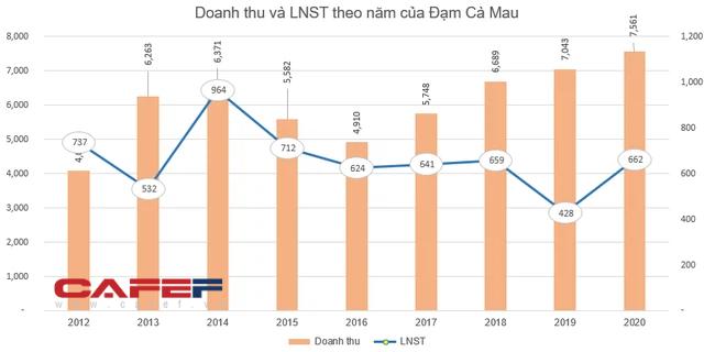 Đạm Cà Mau (DCM) dự chi hơn 420 tỷ đồng trả cổ tức, giá cổ phiếu tăng 44% kể từ đầu năm - Ảnh 1.