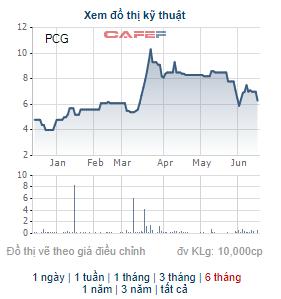 Enn Energy Holdings muốn bán toàn bộ hơn 7 triệu cổ phần tại PVGas City - Ảnh 1.
