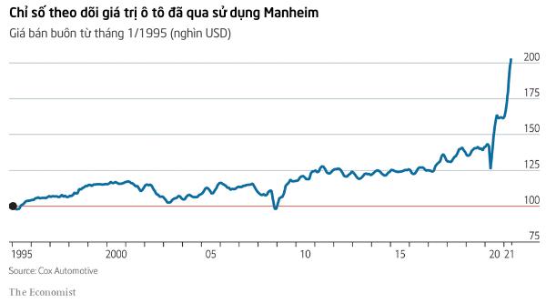 Những chiếc ô tô second hand đã đẩy lạm phát Mỹ lên cao nhất 13 năm như thế nào? - Ảnh 1.