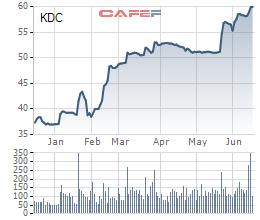 KIDO (KDC): Nhóm quỹ VinaCapital vừa bán ra 2,6 triệu cổ phần, giảm sở hữu xuống 10,62% vốn - Ảnh 2.