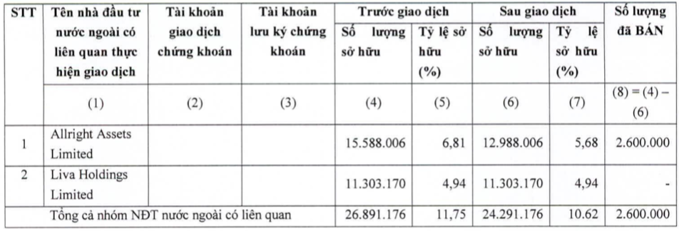 KIDO (KDC): Nhóm quỹ VinaCapital vừa bán ra 2,6 triệu cổ phần, giảm sở hữu xuống 10,62% vốn - Ảnh 1.