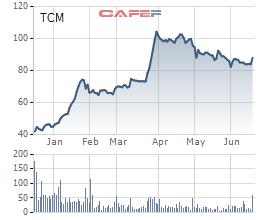 Dệt may Thành Công (TCM): Lợi nhuận tháng 5 sụt giảm, tăng tỷ trọng bán vải - Ảnh 2.