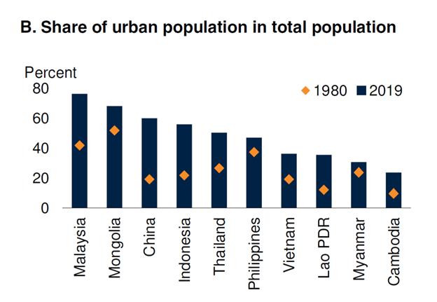 Ngân hàng Thế giới: Hơn một nửa lao động Việt Nam vẫn thuộc khu vực phi chính thức - Ảnh 2.