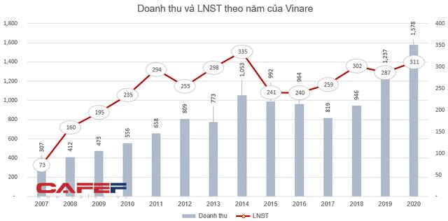 Vinare (VNR) chi 200 tỷ đồng trả cổ tức tỷ lệ 15%, cổ phiếu VNR tăng 45% từ đầu năm - Ảnh 1.