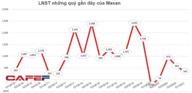 Masan chốt danh sách cổ đông chi hơn 1.100 tỷ đồng tạm ứng cổ tức đợt 1/2021 - Ảnh 1.