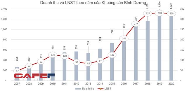 Khoáng sản Bình Dương (KSB) chốt danh sách cổ đông phát hành gần 7 triệu cổ phiếu trả cổ tức - Ảnh 1.
