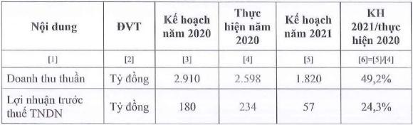 Vocarimex (VOC): Không còn hợp nhất chỉ số từ các công ty con, kế hoạch lợi nhuận 2021 giảm đến 76% xuống 57 tỷ đồng - Ảnh 1.