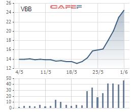 Cổ đông VietBank dồn dập đón tin vui, giá cổ phiếu tăng gần 90% sau 9 ngày lại sắp được chia cổ tức tỷ lệ 14% - Ảnh 1.