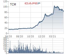 Tăng hơn 10 lần trong vòng 1 năm, cổ phiếu TCM quay đầu giảm 20% kể từ khi chính thức lọt rổ Diamond ETF - Ảnh 1.