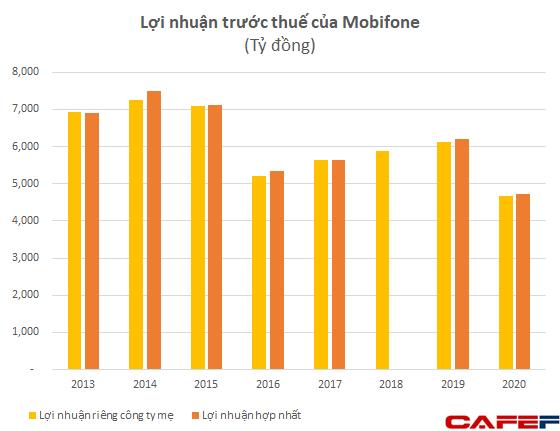 Tài sản cố định của MobiFone có thể sẽ khấu hao hết trong vòng 3-4 năm tới, đang nắm giữ 580 triệu USD tiền mặt - Ảnh 1.