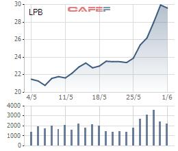 Bầu Thụy đăng ký mua hơn 32,5 triệu cổ phiếu LPB - Ảnh 1.