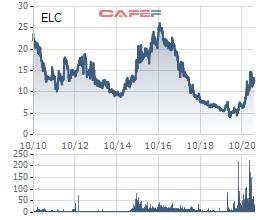 Chứng khoán SSI thoái vốn, không còn là cổ đông lớn tại ELCcom (ELC) - Ảnh 1.