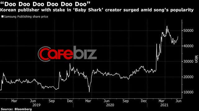 Chán làm giá Bitcoin, Elon Musk tweet nhắc tới bài hát tỷ view Baby Shark, cổ phiếu công ty chủ quản lập tức tăng - Ảnh 1.