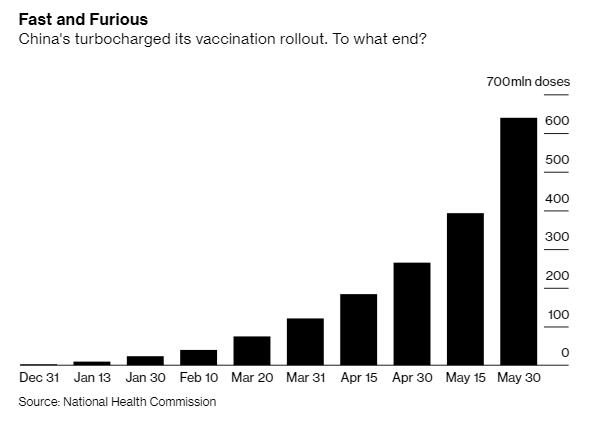 Vì sao tiêm tới 20 triệu liều vaccine mỗi ngày nhưng Trung Quốc vẫn chống dịch nghiêm như lúc đầu, chưa vội mở cửa? - Ảnh 1.