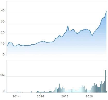 Cổ phiếu liên tục lên đỉnh, mẹ thành viên HĐQT Nam Long đăng ký thoái 1,5 triệu cổ phiếu - Ảnh 1.