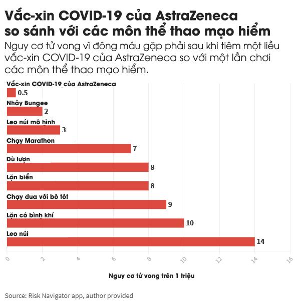 Vẫn còn nghi ngờ về rủi ro của vắc-xin COVID-19? Hãy đọc ngay bài viết này để hiểu thật kỹ trước khi tiêm - Ảnh 4.