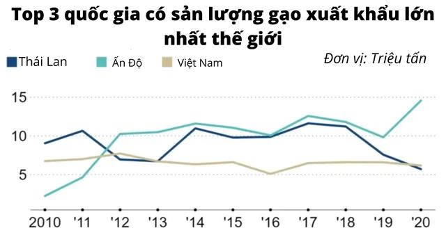 Báo Nhật: Thái Lan tìm cách vượt qua Việt Nam, lấy lại vị thế về xuất khẩu gạo - Ảnh 1.