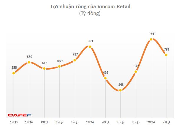 Vincom Retail (VRE) sáp nhập hai công ty con về bất động sản, tổng vốn hơn 6.100 tỷ đồng - Ảnh 1.