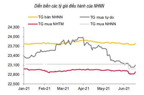 Nới room tín dụng cho ngân hàng, lãi suất có thể tăng? - Ảnh 2.