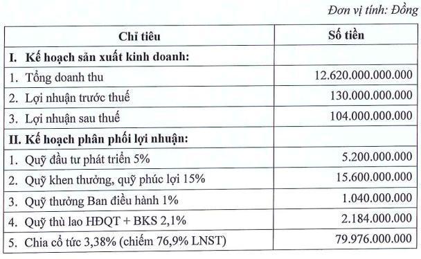 Thanh Lễ: Giá xăng tăng mạnh, đặt kế hoạch lợi nhuận tăng cao hơn 3 lần lên 104 tỷ đồng - Ảnh 1.