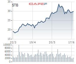 Sacombank sẽ bán 81,5 triệu cổ phiếu quỹ từ 1/7, chủ yếu giao dịch khớp lệnh - Ảnh 1.