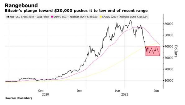 Giá Bitcoin hướng đến mốc 30.000 USD, nỗi sợ bán tháo bao trùm thị trường - Ảnh 1.