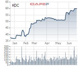 KIDO (KDC): Nhóm quỹ VinaCapital bán hơn 10,5 triệu cổ phiếu, thu về 600 tỷ đồng trong 3 ngày - Ảnh 4.