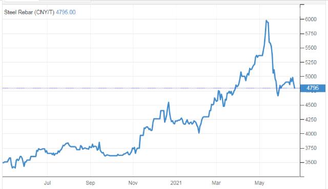 Giá thép giảm sau khi Trung Quốc tuyên bố điều tra đầu cơ quặng sắt - Ảnh 2.