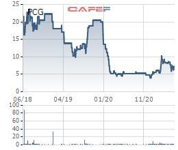 Cổ phiếu tăng gần 19% trong gần 1 tuần, Lãnh đạo Đầu tư Phát triển Gas Đô thị đăng ký mua 4,7 triệu cổ phiếu PCG - Ảnh 1.
