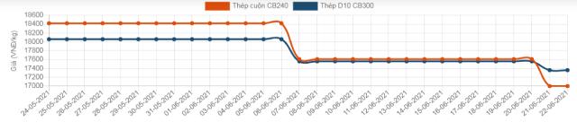 Giá thép trong nước giảm mạnh sau 2 tuần giữ mức ổn định - Ảnh 2.