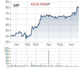Công ty mới thành lập chưa đầy 1 tháng chi gần 400 tỷ trở thành cổ đông lớn tại Dược Imexpharm (IMP) - Ảnh 2.