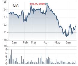 Hai công ty muốn trao tay hơn 52% vốn tại Dịch vụ Sân bay Quốc tế Cam Ranh (CIA) - Ảnh 1.
