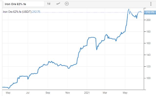 Giá thép giảm sau khi Trung Quốc tuyên bố điều tra đầu cơ quặng sắt - Ảnh 3.