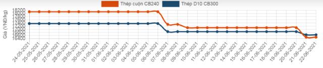 Giá thép trong nước giảm mạnh sau 2 tuần giữ mức ổn định - Ảnh 3.