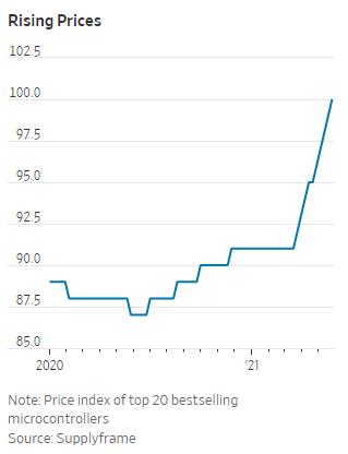 Tác động từ khủng hoảng chip bắt đầu lan rộng, người tiêu dùng sắp phải trả nhiều tiền hơn để mua laptop, smartphone - Ảnh 1.